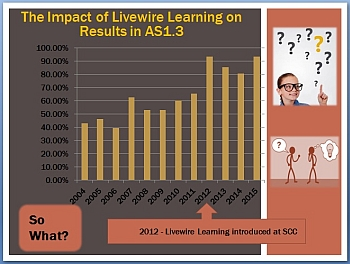 Impact of Livewire Learning on Results in AS 1.3